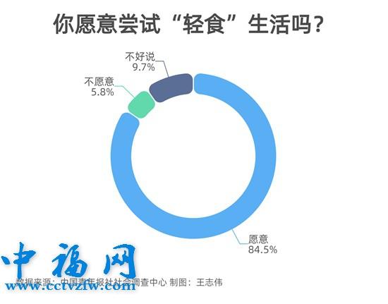 "title='84.5%受访者愿意尝试""轻食""生活'"